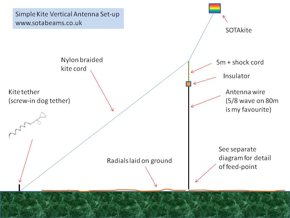 Kites FAQ on antenna operation, antenna transformer, antenna types, antenna lightning arrestor, antenna wire, antenna accessories, antenna cable, antenna radio, tv antenna diagram, antenna parts, antenna installation, wifi antenna diagram, antenna block diagram, wire harness diagram, reception diagram, antenna circuit diagram, antenna connector, antenna grounding diagram, antenna coil diagram,